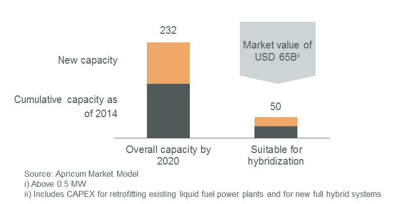 Global installed base of HFO and diesel engines used for continuous power generation by 2020 (GW)