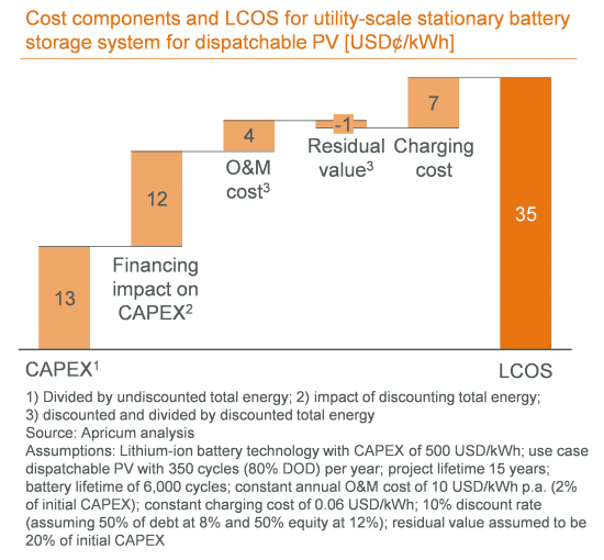 Cost components and LCOS for utility-scale stationary battery storage system for dispatchable PV