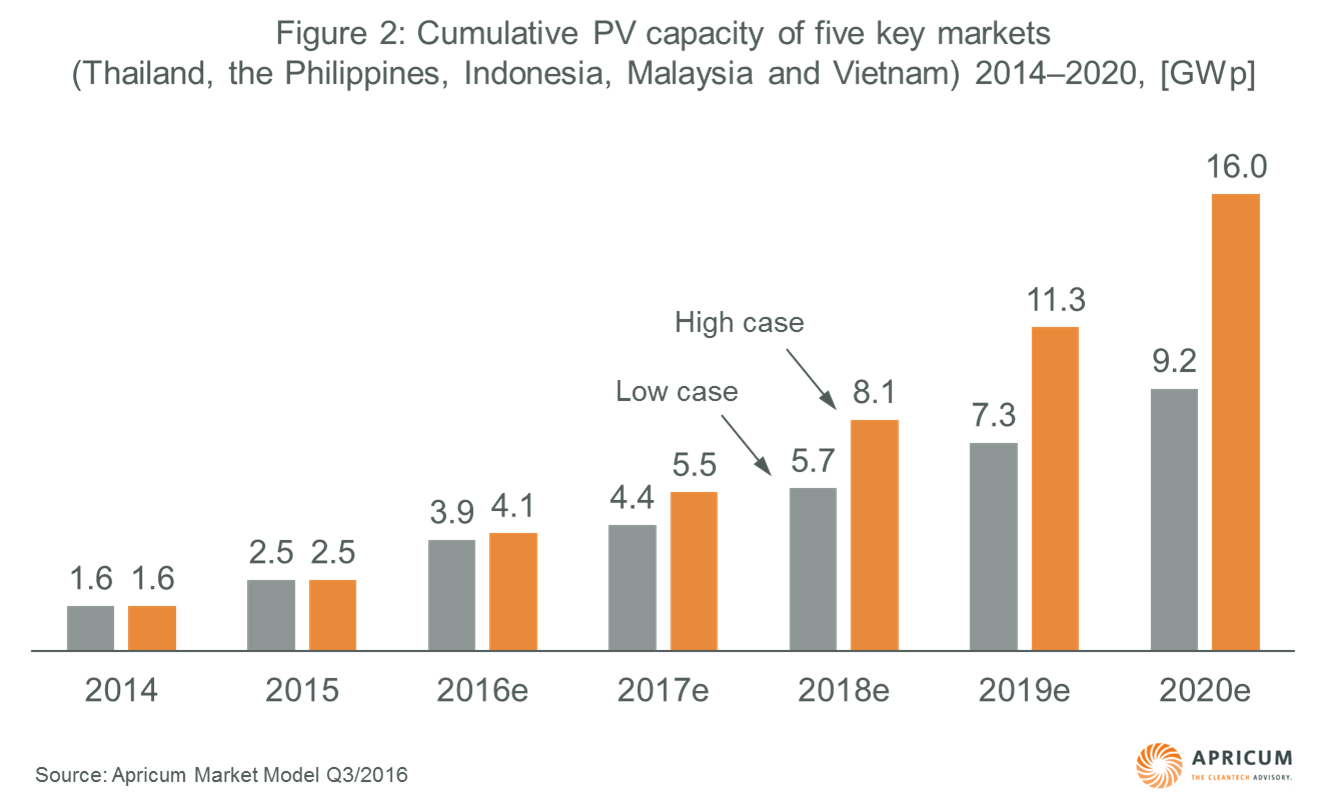 Apricum: cumulative-pv-capacity-five-key-markets