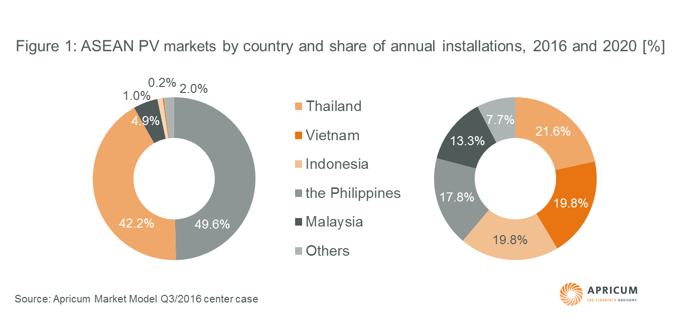 Apricum: ASEAN PV markets share of annual installations 2016 and 2020