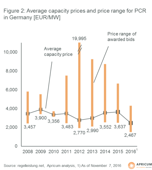 Apricum graph: Average capacity prices and price range for PCR in Germany