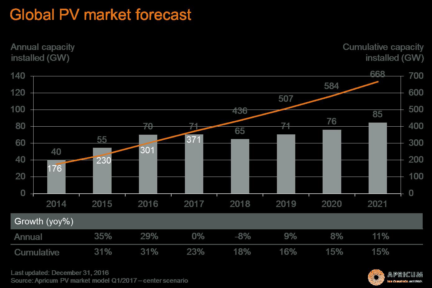 Global PV market forecast
