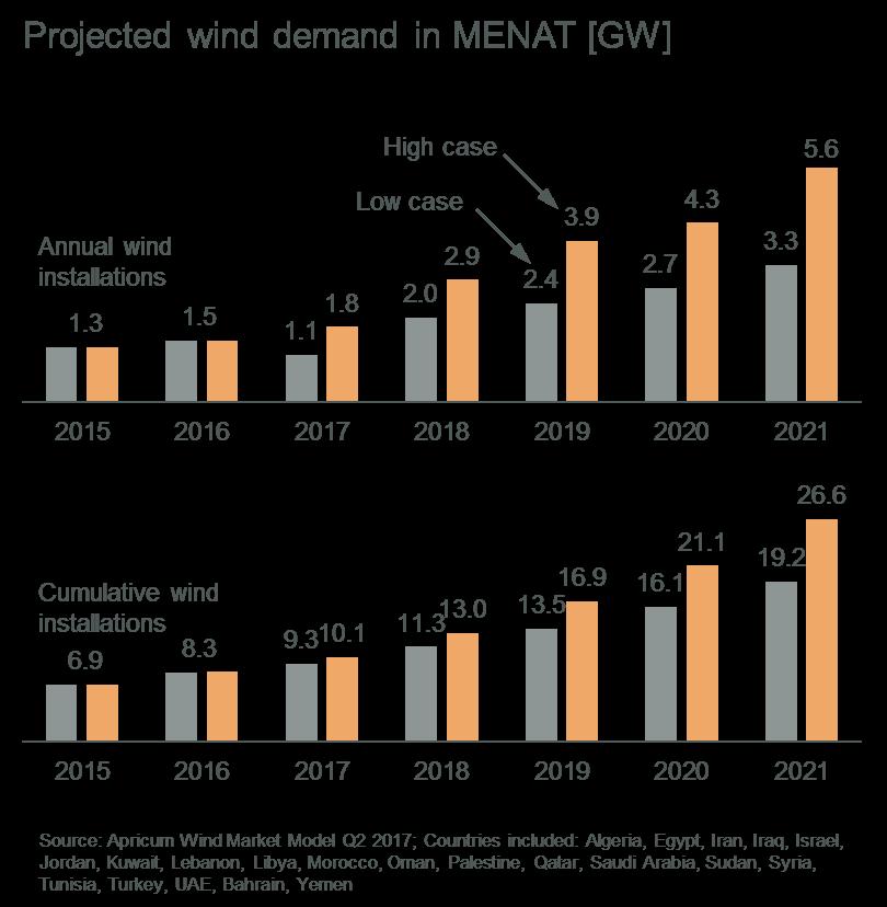 Projected Wind Demand in MENAT (GW)