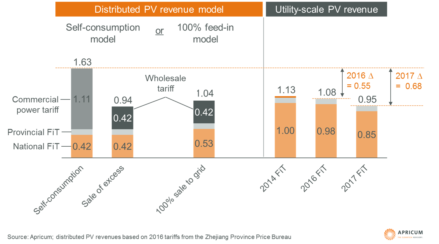 Figure 2 – Zhejiang province distributed vs. utility-scale PV installation revenues