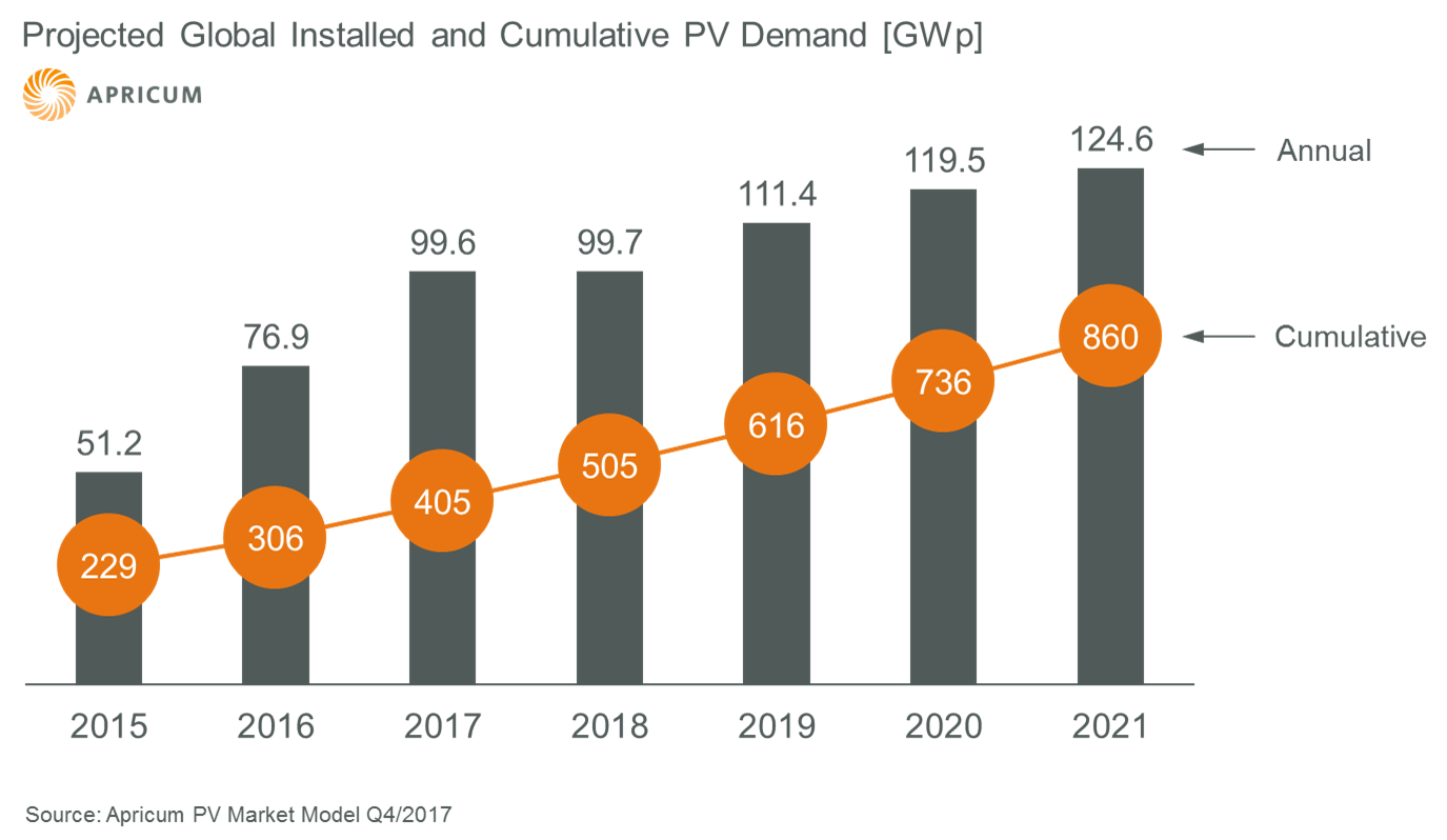 Global PV market forecast