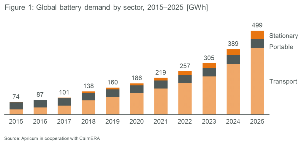 Apricum global battery demand by sector 2015-2025 GWh research