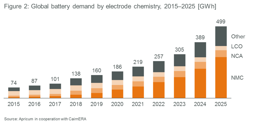 Apricum global battery demand by electrode chemistry 2015-2025 GWh research