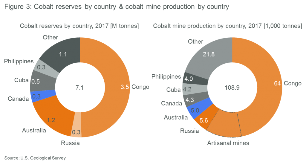 Pertinent to cobalt's supply challenges: Cobalt reserves by country & cobalt mine production by country