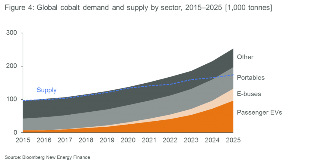 Apricum chart: global cobalt demand and supply by sector, 2015-2025