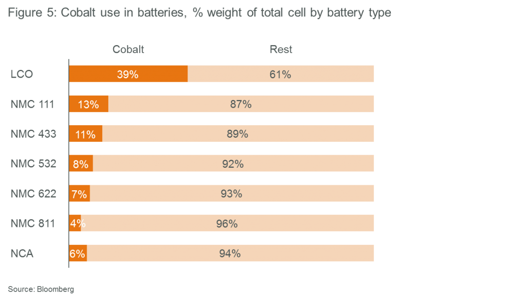 Pertinent to cobalt's supply challenges: cobalt use in batteries, % weight of total cell by battery type