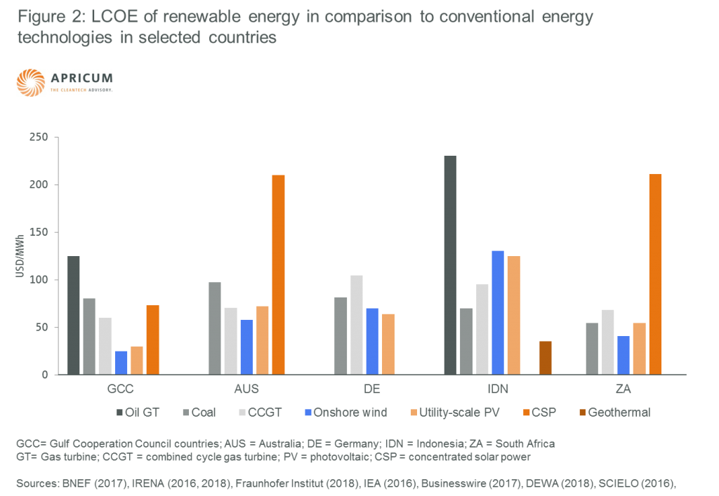 Figure 2: LCOE of renewable energy in comparison to conventional energy technologies in selected countries