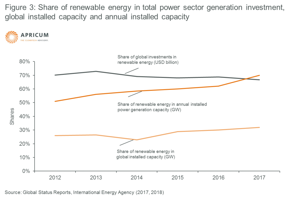 Apricum graph Figure 3: Share of renewable energy in total power sector generation investment, global installed capacity and annual installed capacity