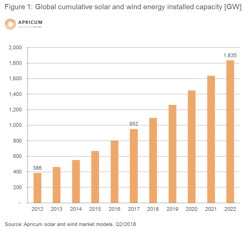 Figure 1: Global cumulative solar and wind energy installed capacity [GW]