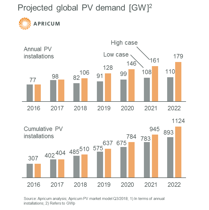 MENA PV market forecast