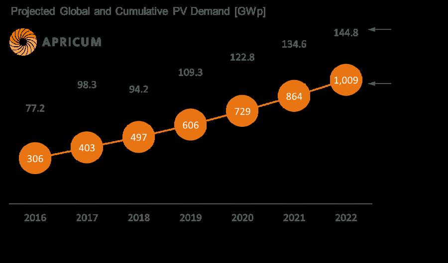 Apricum Global PV market forecast